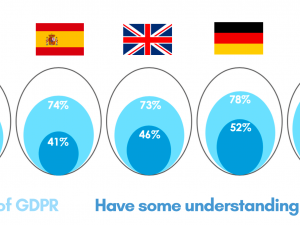 Consumer Research – How EU citizens perceive digital advertising since GDPR